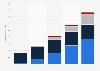 Anzahl der vernetzten TV- und Video-Geräte in Deutschland bis 2014