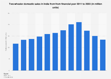 India's two-wheeler sales 2011-2017