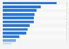 Umfrage zu den bekanntesten Fernsehserien aus dem Genre Action/Abenteuer 2014
