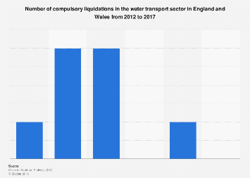 UK insolvencies: compulsory liquidations in the water transport sector 2012-2016