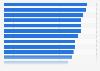 Umfrage zu den bekanntesten Fernsehserien aus dem Genre Crime 2014