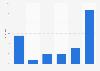 Umfrage zur Nutzungshäufigkeit von Game of Thrones in Deutschland 2014