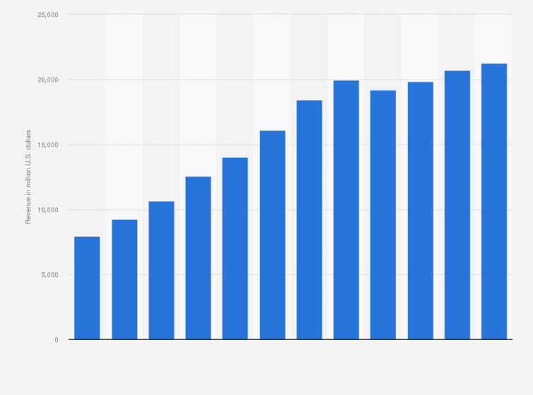 AbbVie Humira revenue 2011-2018 | Statista