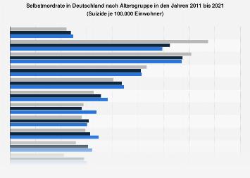 Selbstmordrate in Deutschland nach Altersgruppe bis 2015