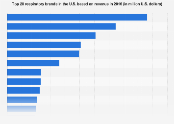 Revenue of top 20 respiratory brands in the U.S. 2016