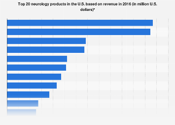 Revenue of top 20 neurology products in the U.S. 2016