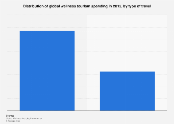 Distribution of global wellness tourism spending  in 2015, by type of travel