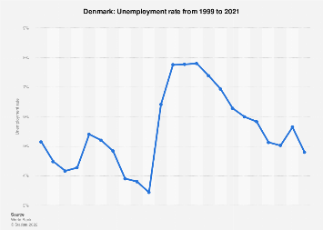 Unemployment rate in Denmark 2017