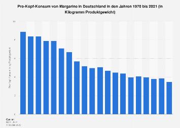 Pro-Kopf-Konsum von Margarine in Deutschland bis 2016