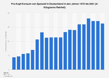 Pro-Kopf-Konsum von Speiseöl in Deutschland bis 2016