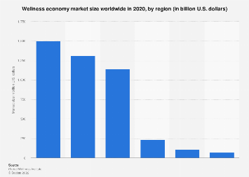 Wellness tourism expenditure worldwide in 2015, by region