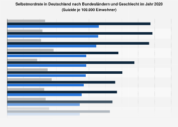 Selbstmordrate Deutschland 2021