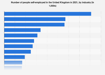 Self-employment in the United Kingdom (UK) 2018, by industry section