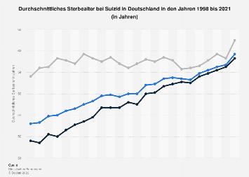 Durchschnittliches Sterbealter bei Suizid in Deutschland bis 2015