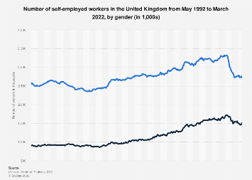 Gender split of those self-employed in the United Kingdom (UK) 2009 to 2016