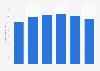 Anzahl der Nutzer von Twitter weltweit bis 2020