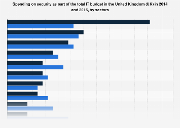Spending on security as part of the total IT budget in the UK 2014-2015, by sectors
