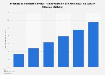 Prognose zum weltweiten Umsatz mit Virtual Reality bis 2021