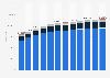 Kfz-Bestand in Brasilien nach Fahrzeugtyp bis 2017
