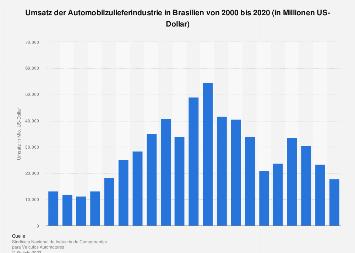 Umsatz der Automobilzulieferindustrie in Brasilien bis 2016