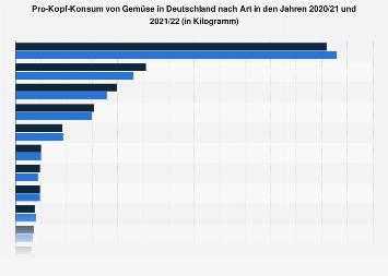 Pro-Kopf-Konsum von Gemüse in Deutschland nach Art bis 2015/16