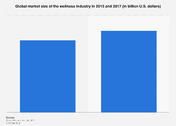 Global market size of the wellness tourism industry from 2012 to 2017