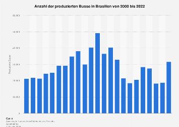 Bus-Produktion in Brasilien bis 2017