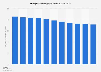 Fertility rate in Malaysia