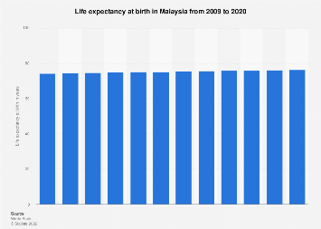 Life expectancy at birth in Malaysia 2015