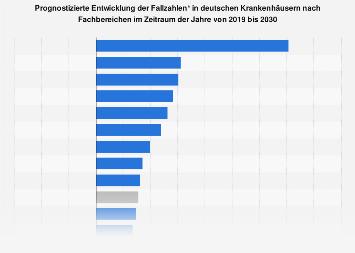 Entwicklung der Fallzahlen in deutschen Krankenhäusern nach Fachbereichen bis 2030