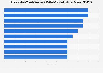 Top-Torschützen der 1. Fußball-Bundesliga Saison 2019/2020