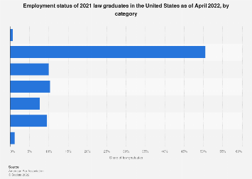 Employment status of 2015 law graduates in the U.S. 2017, by category