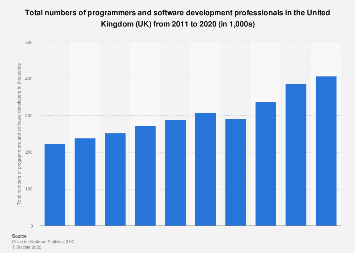 Numbers of programmers and software developers in the United Kingdom (UK) 2011-2017