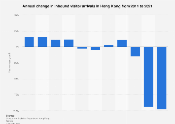 Annual growth in inbound visitor arrivals in Hong Kong 2008-2017