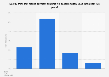 Opinion about future mobile payment systems usage in the U.S. 2014