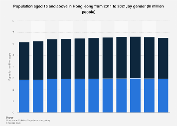 Population aged 15 and above in Hong Kong 2008-2016, by gender