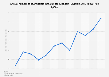 Number of pharmacists in the United Kingdom (UK) 2010-2018