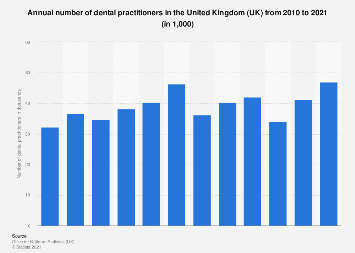 Number of dental practitioners in the United Kingdom (UK) 2010-2018