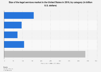 Size of the legal market in the U.S. 2016, by category