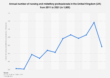 Number of nursing &midwifery professionals in the UK 2011-2017