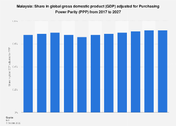 Malaysia Share In Global Gross Domestic Product Gdp Adjusted For Purchasing Power Parity Ppp From 2014 To 2024 Statista