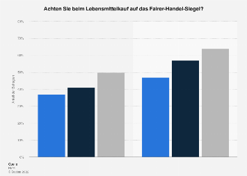 Umfrage zum Kauf von Fair-Trade-Produkten in Deutschland in 2016 und 2018