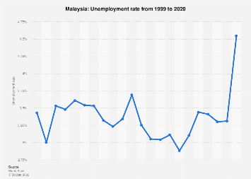 Unemployment rate in Malaysia 2017