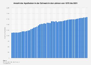 Apotheken in der Schweiz bis 2017