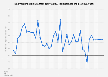 Inflation rate in Malaysia 2022