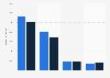 Umsatz von SFR 2013 (nach Segmenten)