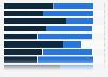 U.S. public opinion: gov's responsibility to provide health insurance 2014, by gen
