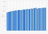 Anzahl der Aktienfonds weltweit bis 2018