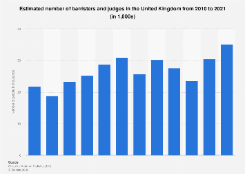 Number of barristers & judges in the United Kingdom (UK) 2011-2017