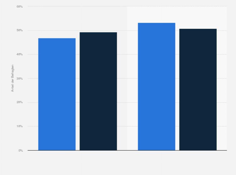 Poco Domäne Kunden Geschlecht 2018 Statistik